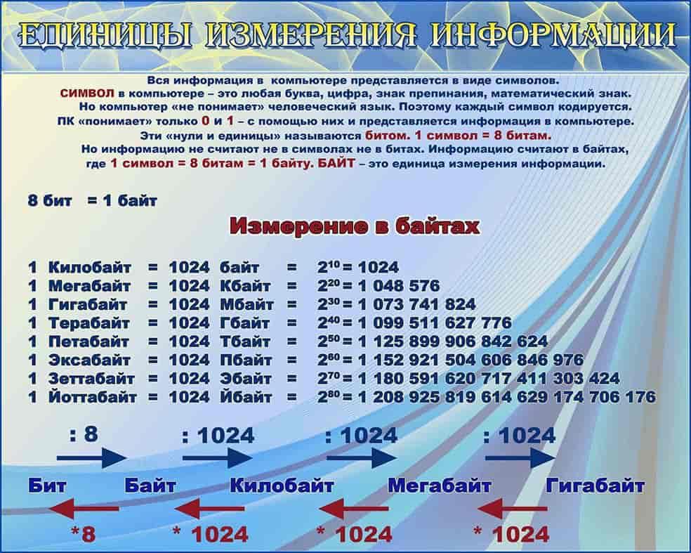 Единицы измерения вам известны единицы измерения длины: миллиметры сантиметры