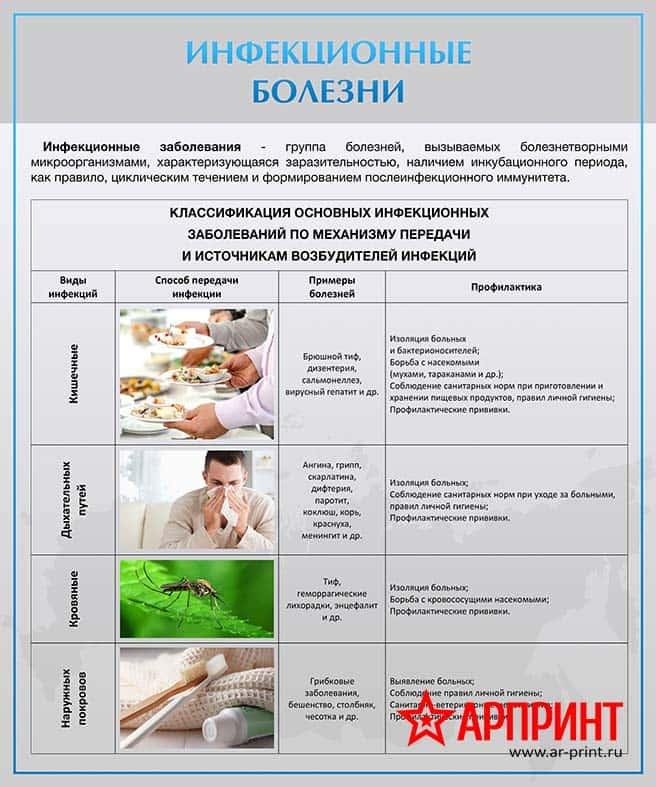 stend-infekcionnye-bolezni-min
