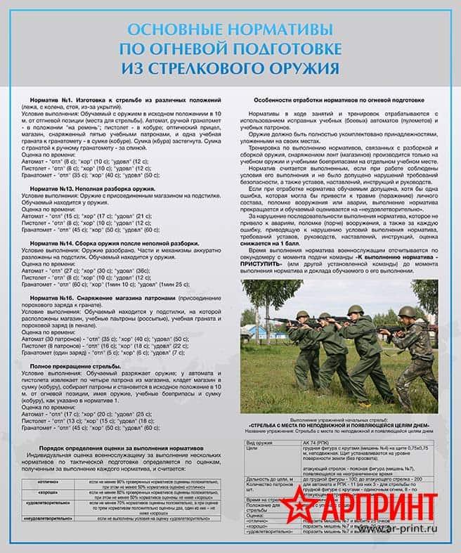 stend-osnovnye-normativy-po-ognevoj-podgotovke-iz-strelkovogo-oruzhiya-min