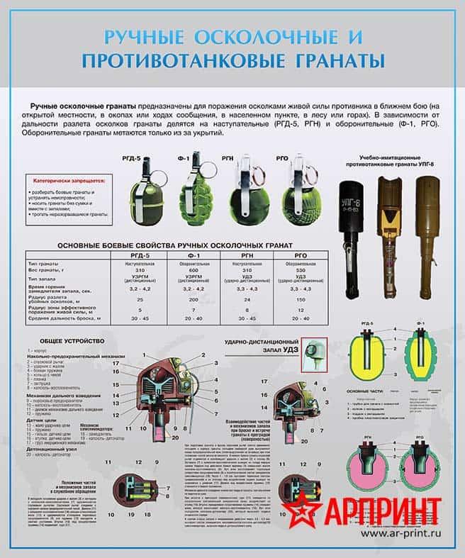 stend-ruchnye-oskolochnye-i-protivotankovye-granaty-min