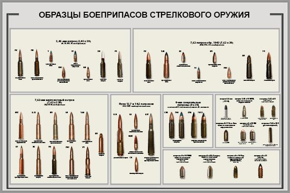 obrazcy-boepripasov-strelkovogo-oruzhiya-min