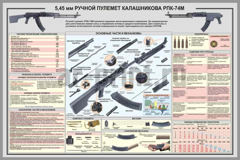 ruchnoj-pulemet-kalashnikova-1024x683