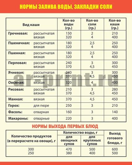 norma-zaliva-vody-zakladki-soli-i-prodolzhitelnost-varki
