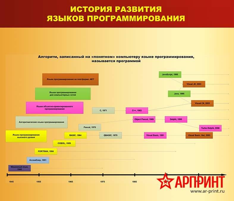 14-istorya-razvitiya-yazykov-programmirovaniya-min