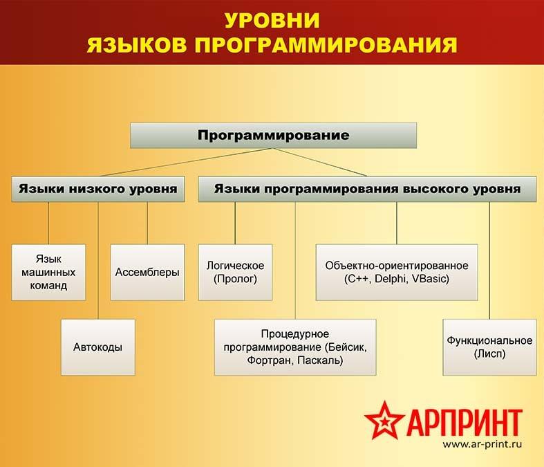 3-urovni-yazykov-programirovaniya-min
